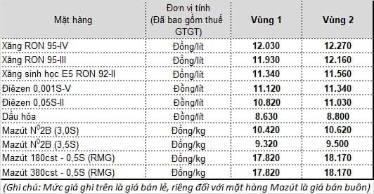 Giá bản lẻ xăng dầu của Petrolimex